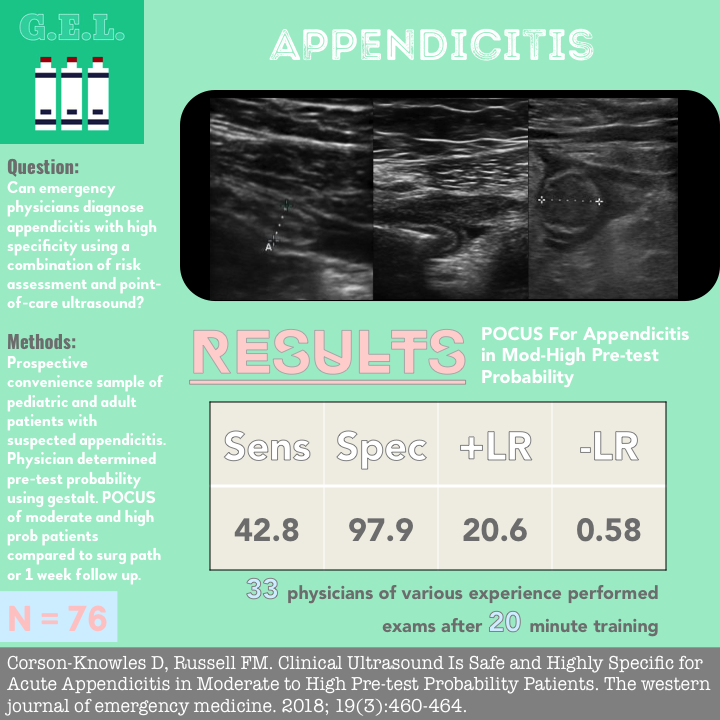 Appendicitis byte