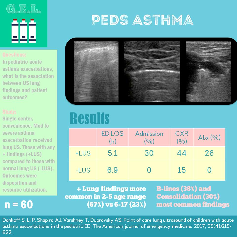 Asthma byte