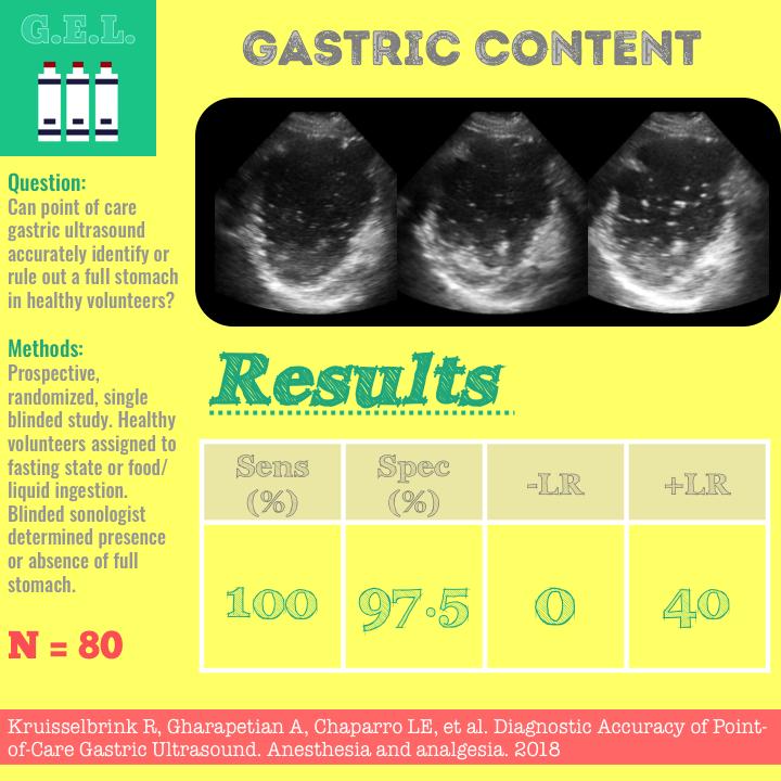 Gastric byte