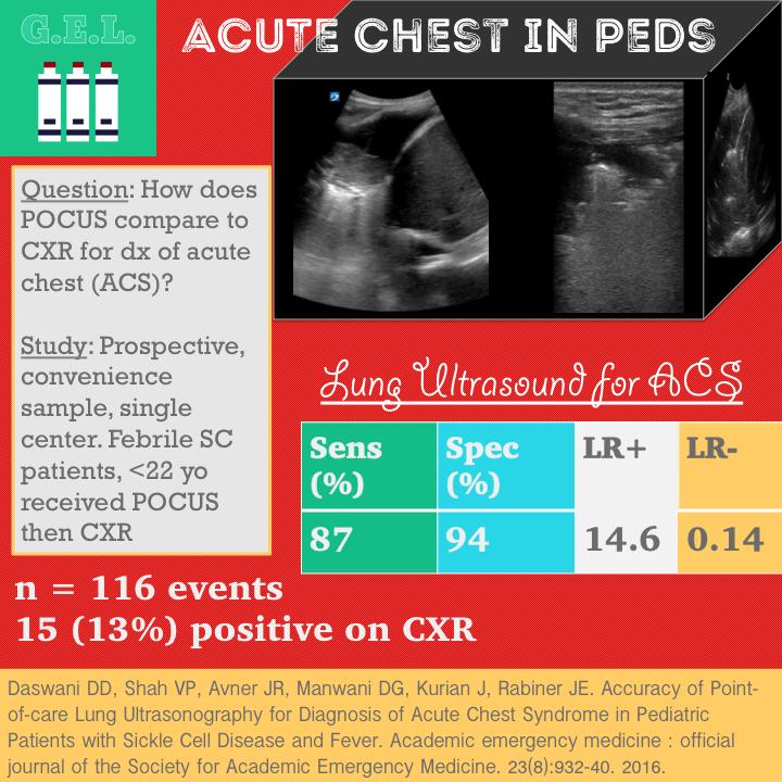 acute chest byte